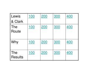 Lewis & Clark 100