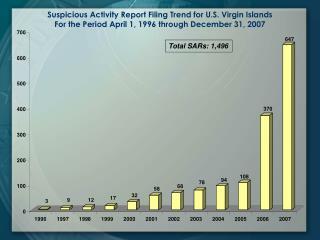 Total SARs: 1,496