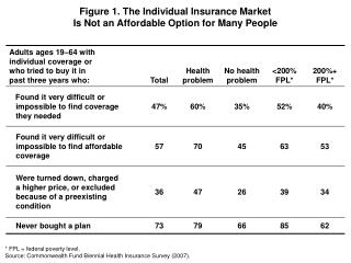 Figure 1. The Individual Insurance Market Is Not an Affordable Option for Many People