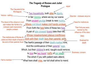 The Tragedy of Romeo and Juliet Prologue