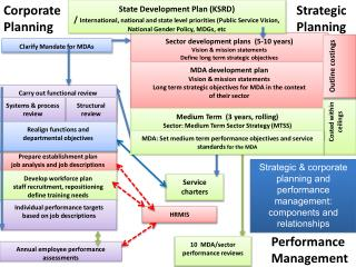 Sector development plans  (5-10 years) Vision & mission statements