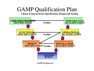 A Basic Framework for Specification, Design and Testing