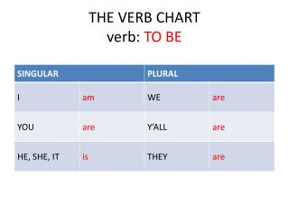 THE VERB CHART verb:  TO BE