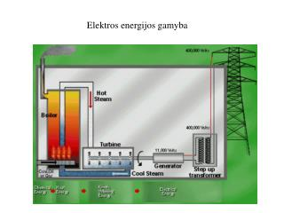 Elektros energijos gamyba