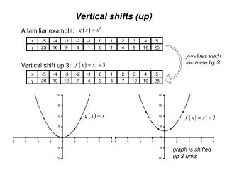 Vertical shifts (up)