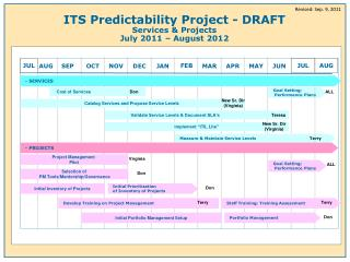 ITS Predictability Project - DRAFT Services & Projects July 2011 – August 2012