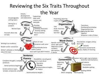 Reviewing the Six Traits Throughout the Year