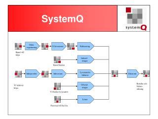 SystemQ