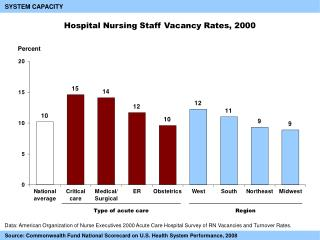 Hospital Nursing Staff Vacancy Rates, 2000