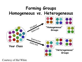 Forming Groups Homogeneous  vs.  Heterogeneous