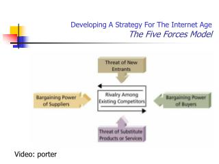 Developing A Strategy For The Internet Age The Five Forces Model