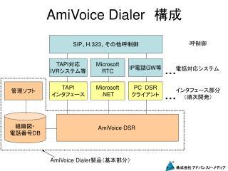 AmiVoice Dialer  構成