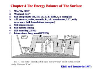 Chapter 4 The Energy Balance of The Surface