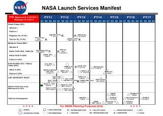 NASA Launch Services Manifest