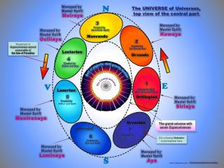 The UNIVERSE of Universes , top view of the central part