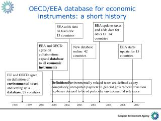 OECD/EEA database for economic instruments: a short history