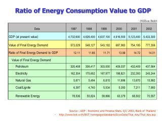 Ratio of Energy Consumption Value to GDP