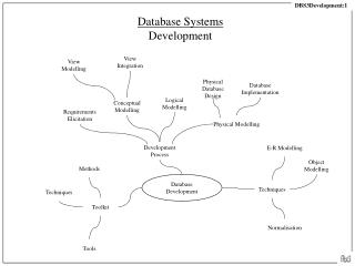 Database Systems Development