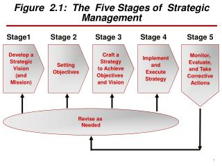 Figure  2.1:  The  Five Stages of  Strategic  Management