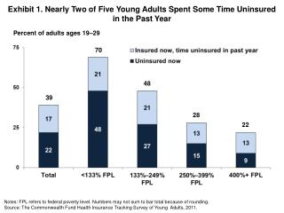 Exhibit 1. Nearly Two of Five Young Adults Spent Some Time Uninsured  in the Past Year