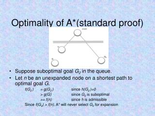 Optimality of A*(standard proof)