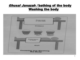 Ghusal Janazah /  bathing of the body Washing the body