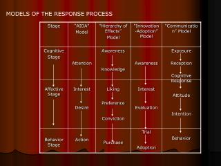 MODELS OF THE RESPONSE PROCESS