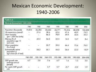Mexican Economic Development : 1940-2006
