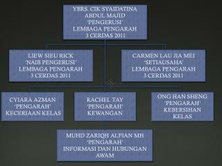 YBRS. CIK SYAIDATINA ABDUL MAJID 'PENGERUSI' LEMBAGA PENGARAH  3 CERDAS 2011