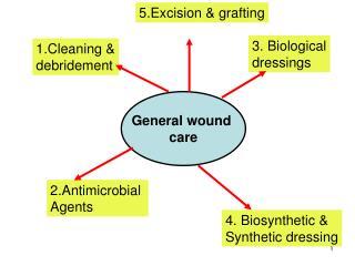 General wound  care