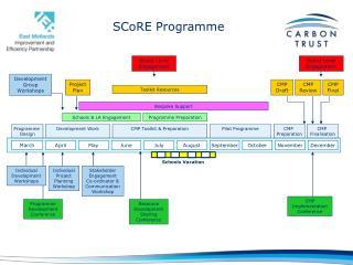 SCoRE  Programme