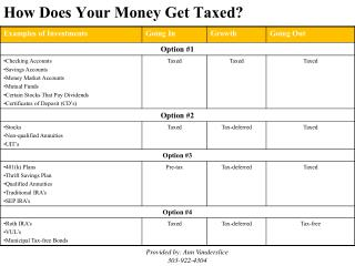 How Does Your Money Get Taxed?