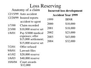 Loss Reserving
