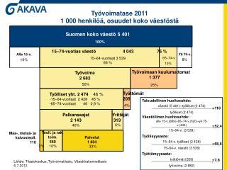 Työvoimatase 2011 1 000 henkilöä, osuudet koko väestöstä