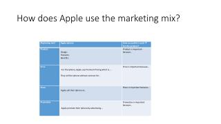 How does Apple use the marketing mix?