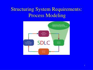 Structuring System Requirements:  Process Modeling