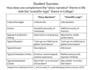 Adapted from Rothstein-Fisch. C, and Trumbull, E. (2008)  Managing Diverse Cultures , ASCD