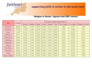 Religion in Devon– figures from 2001 census