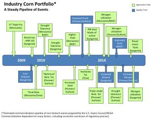 Industry Corn Portfolio* A Steady Pipeline of Events