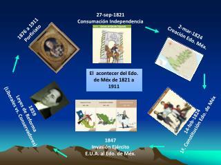 El  acontecer del Edo. de Méx de 1821 a 1911