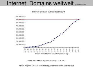 Internet: Domains weltweit  (Stand 06/2013)