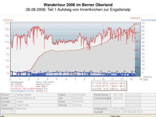 Wandertour 2006 im Berner Oberland 26.08.2006: Teil 1 Aufstieg von Innertkirchen zur Engstlenalp