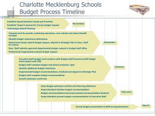 Charlotte Mecklenburg Schools   Budget Process Timeline