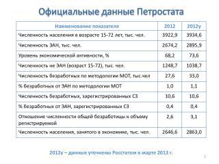 Официальные  данные  Петростата
