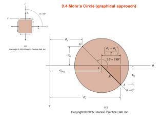 9.4 Mohr�s Circle (graphical approach)