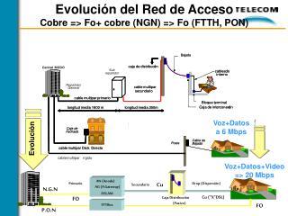 Evolución del Red de Acceso Cobre => Fo+ cobre (NGN) => Fo (FTTH, PON)