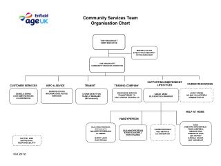 Community Services Team 	Organisation Chart
