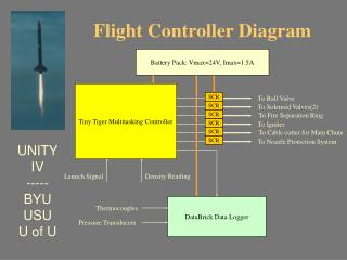 Flight Controller Diagram