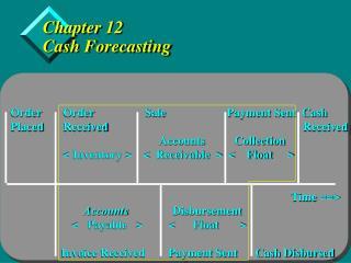 Chapter 12 Cash Forecasting