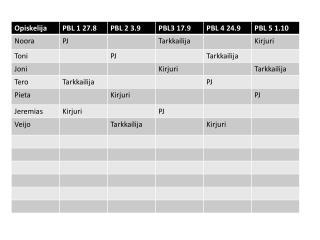Roolit ja aikataulu